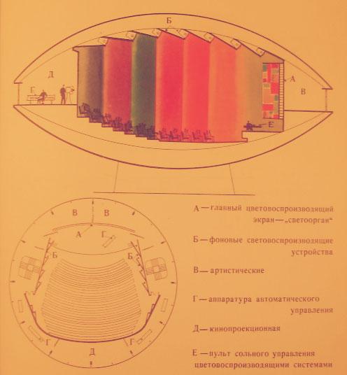 Схема работы светотеатра